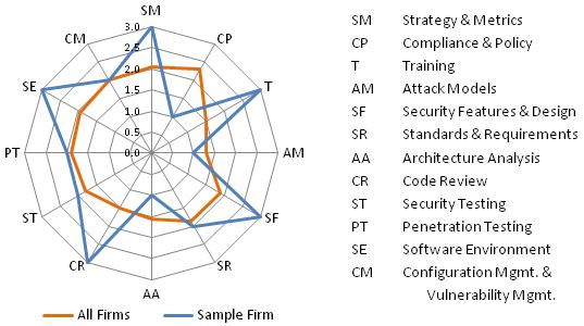 BSIMM4 Spider Chart
